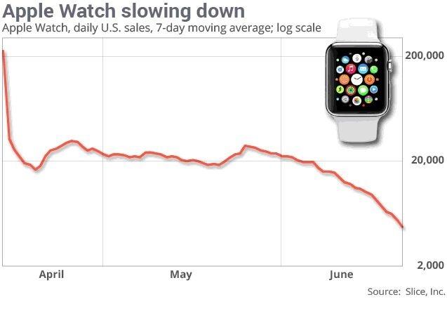 15-07/09/apple_watch_slice.jpg
