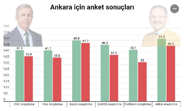 19-03/23/ankara-secim-anket.png
