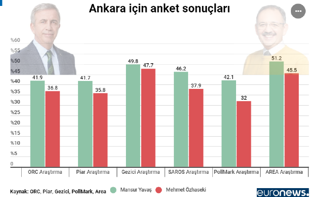 19-03/26/ankara-anket.png